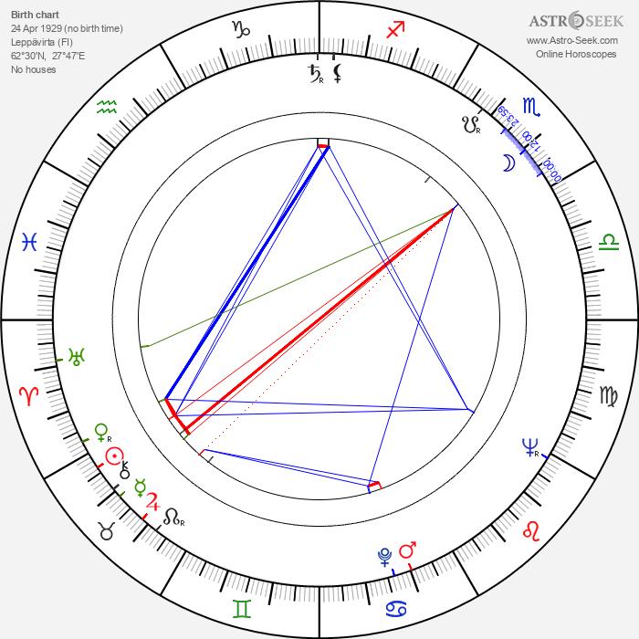 Aimo Hiltunen - Astrology Natal Birth Chart