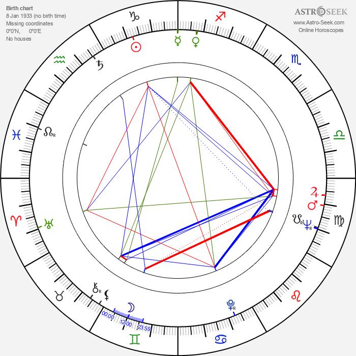 Aimo Pöyhönen - Astrology Natal Birth Chart