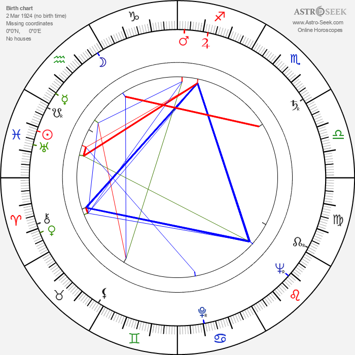 Aimo Tepponen - Astrology Natal Birth Chart