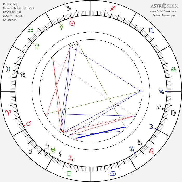 Aino Kerola - Astrology Natal Birth Chart