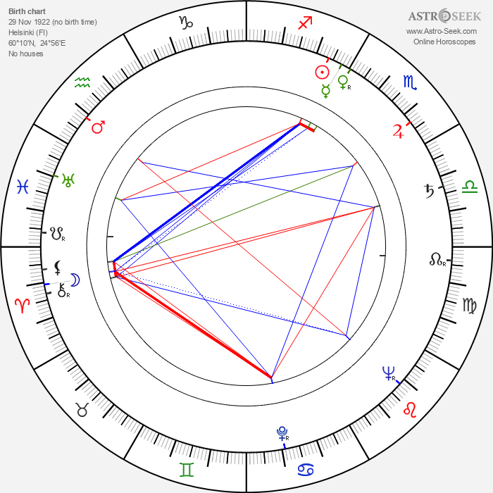 Aino Mantsas - Astrology Natal Birth Chart