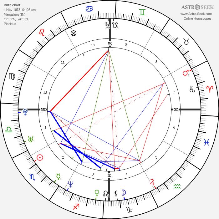 Aishwarya Rai Bachchan - Astrology Natal Birth Chart