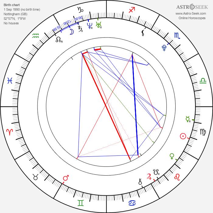 Aisling Loftus - Astrology Natal Birth Chart