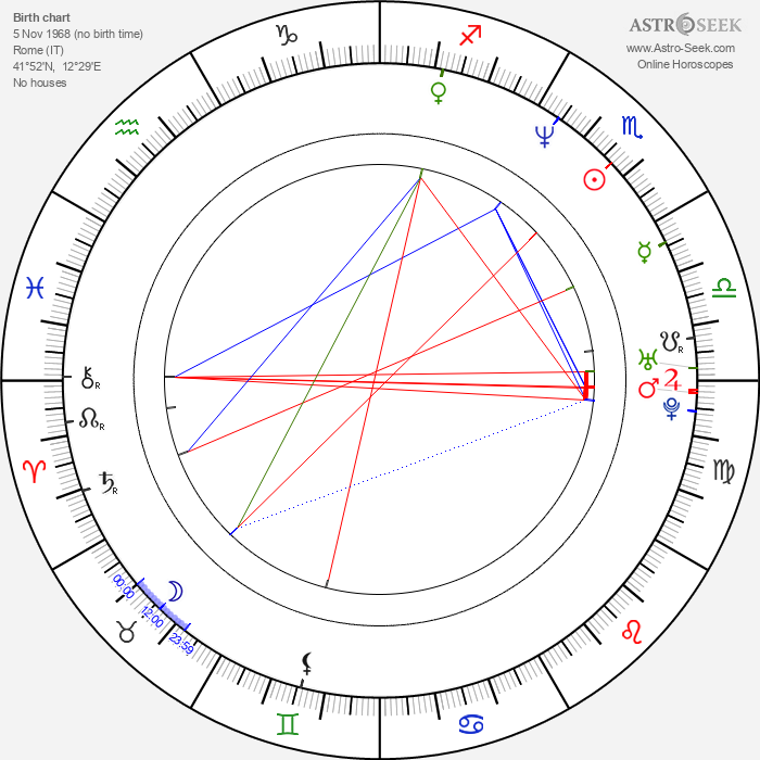 Aitana Sánchez-Gijón - Astrology Natal Birth Chart