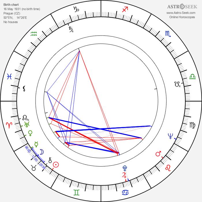 Ája Vrzáňová - Astrology Natal Birth Chart