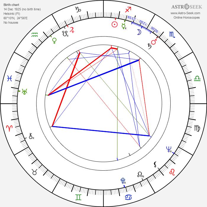 Åke Blomqvist - Astrology Natal Birth Chart