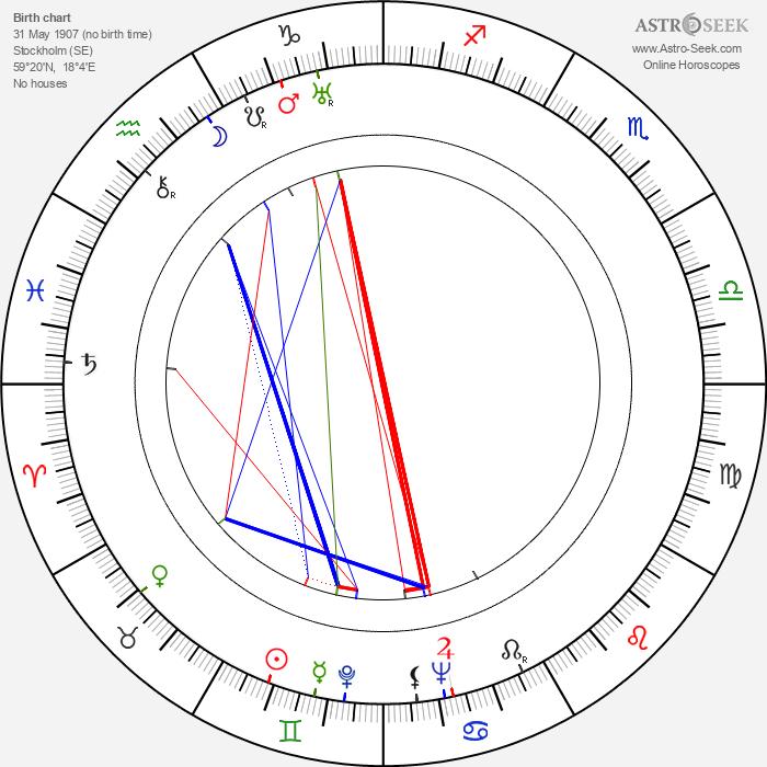 Åke Holmberg - Astrology Natal Birth Chart