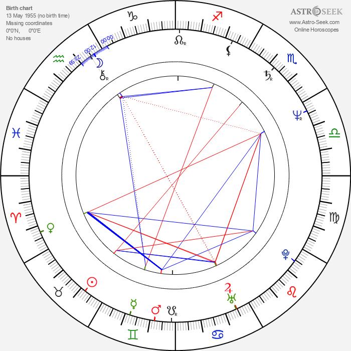 Åke Sandgren - Astrology Natal Birth Chart