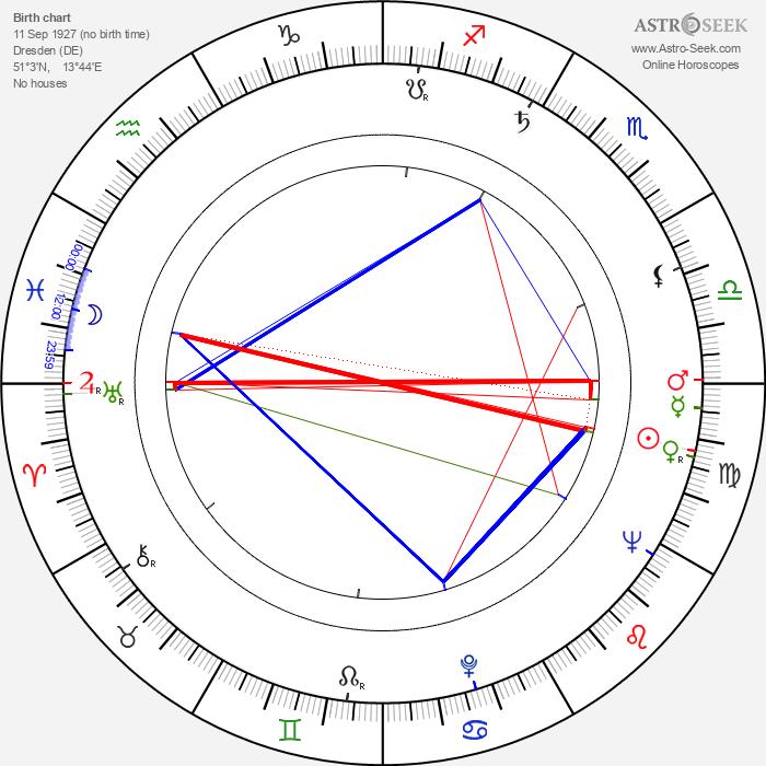 Akhim Petri - Astrology Natal Birth Chart