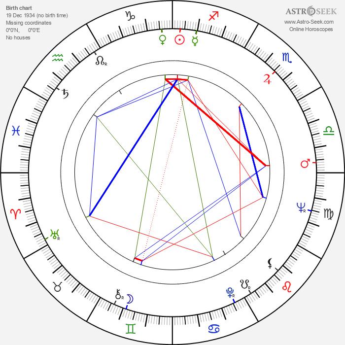 Aki Aleong - Astrology Natal Birth Chart