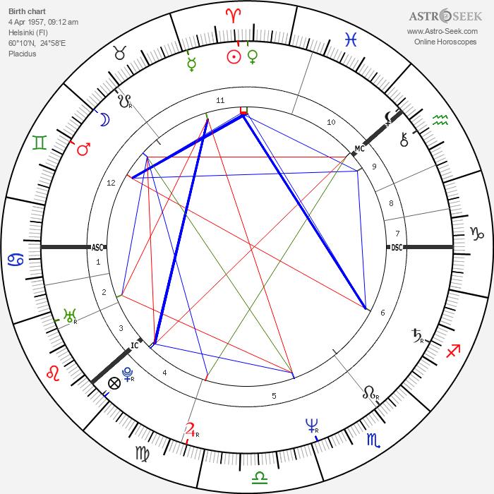 Aki Kaurismäki - Astrology Natal Birth Chart