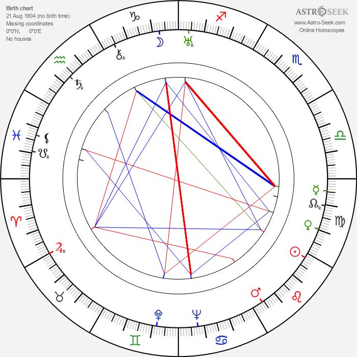 Aki Saarelainen - Astrology Natal Birth Chart