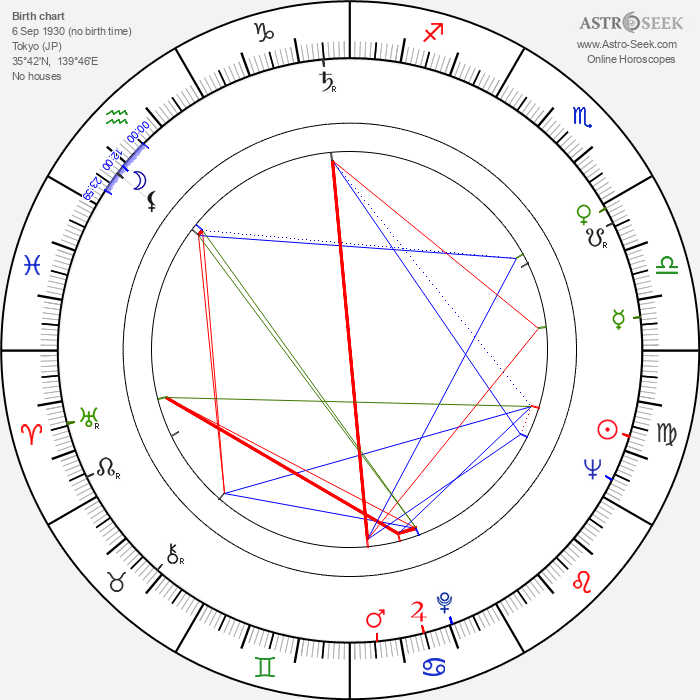 Akiji Kobayashi - Astrology Natal Birth Chart