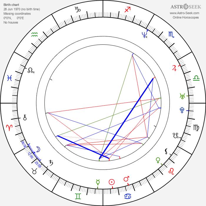 Akiko Kimura - Astrology Natal Birth Chart