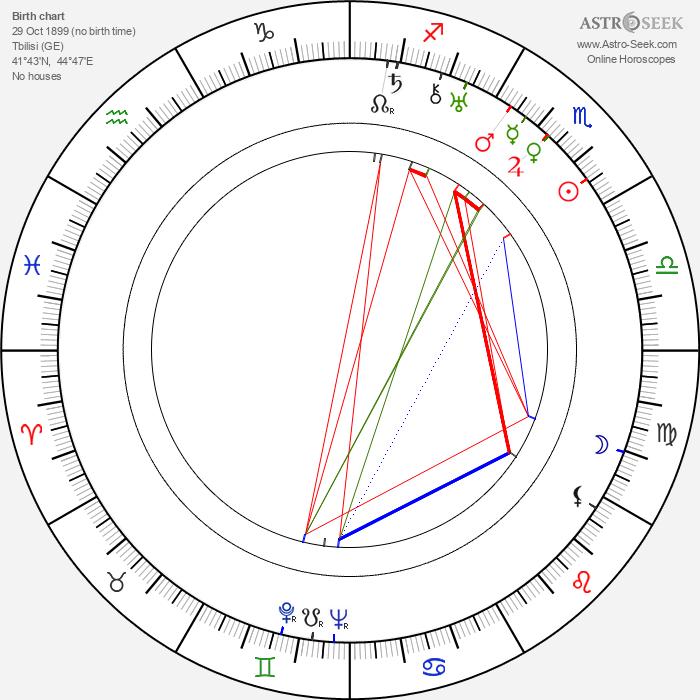 Akim Tamiroff - Astrology Natal Birth Chart