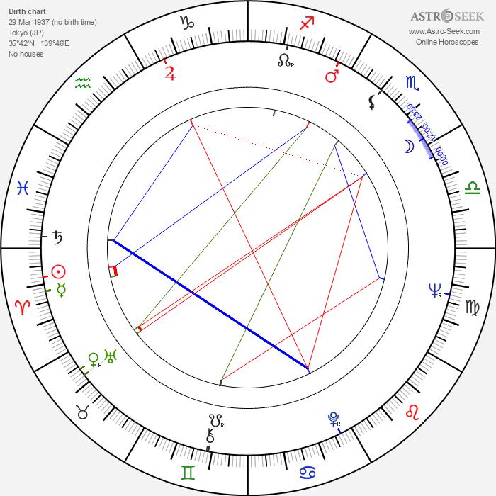 Akio Jissôji - Astrology Natal Birth Chart