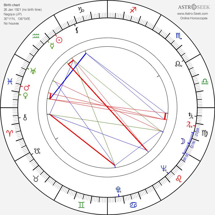Akio Morita - Astrology Natal Birth Chart