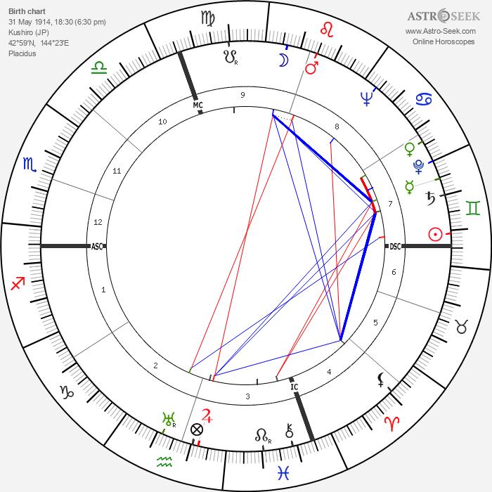 Akira Ifukube - Astrology Natal Birth Chart