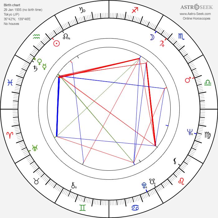 Akira Ishihama - Astrology Natal Birth Chart
