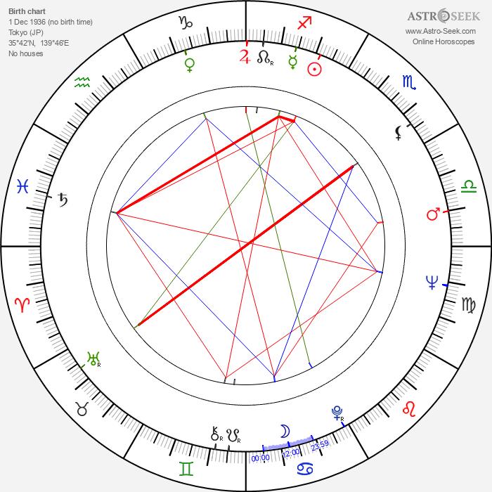Akira Kubo - Astrology Natal Birth Chart
