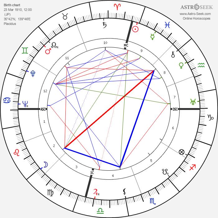 Akira Kurosawa - Astrology Natal Birth Chart