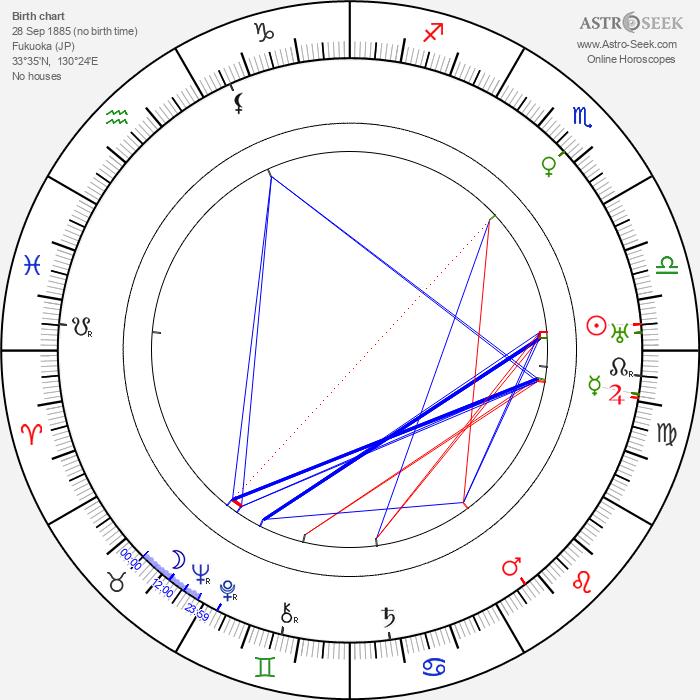 Akira Tani - Astrology Natal Birth Chart