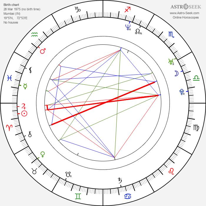 Akshaye Khanna - Astrology Natal Birth Chart