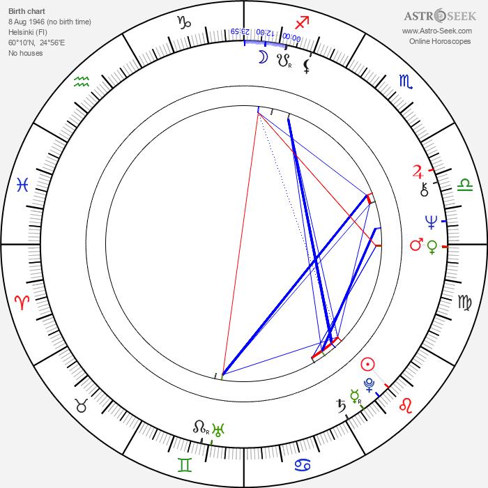 Aku Ahjolinna - Astrology Natal Birth Chart