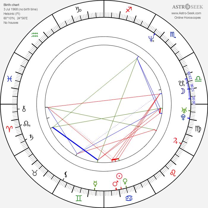 Aku Louhimies - Astrology Natal Birth Chart