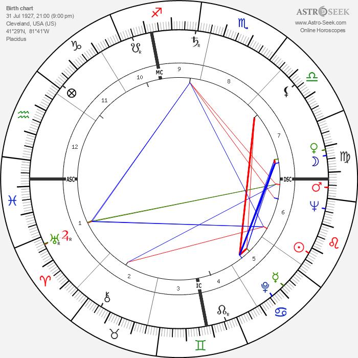 Al Aber - Astrology Natal Birth Chart