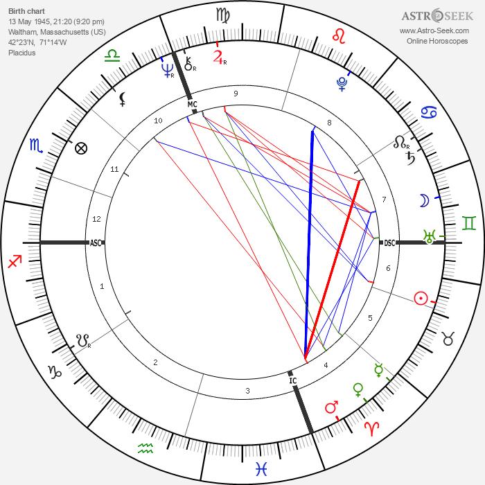 Al Blanchard - Astrology Natal Birth Chart