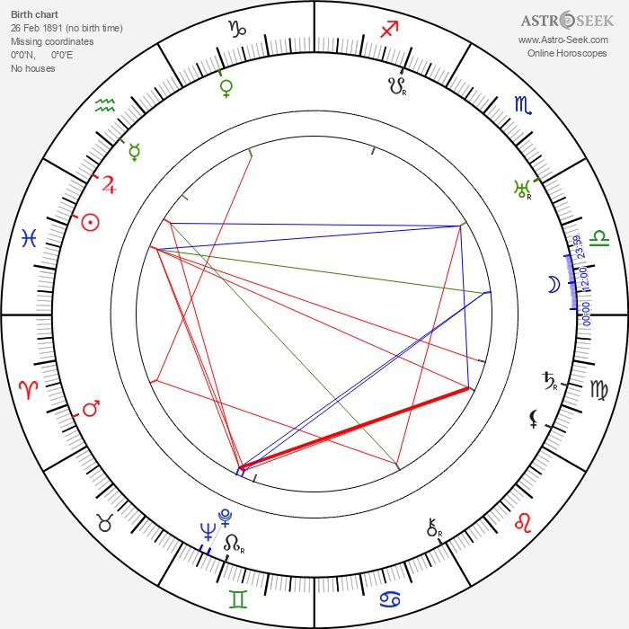 Al Bridge - Astrology Natal Birth Chart