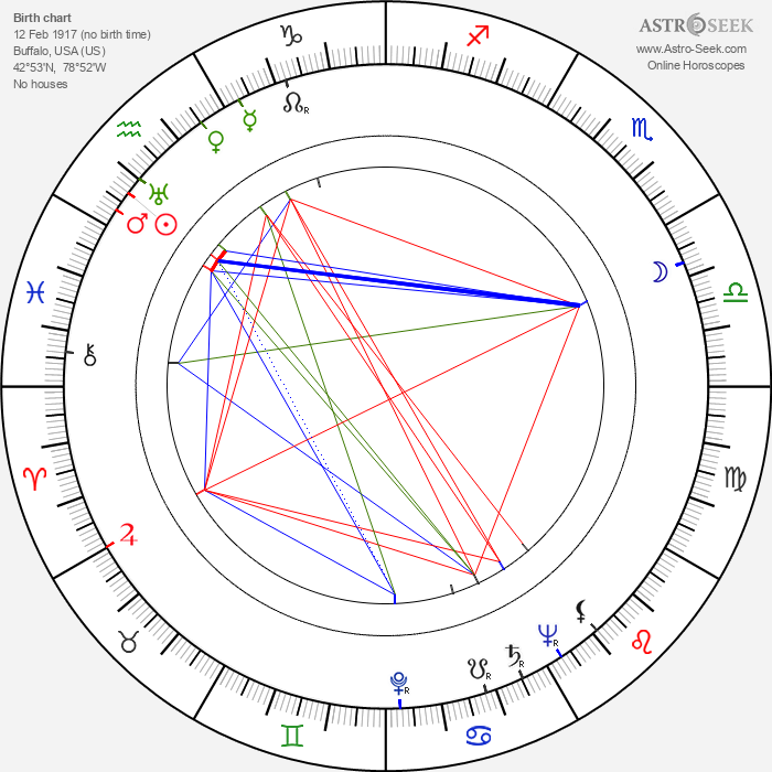 Al Cervi - Astrology Natal Birth Chart