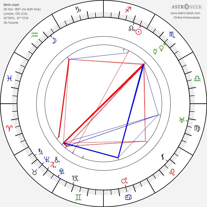 Al Christie - Astrology Natal Birth Chart