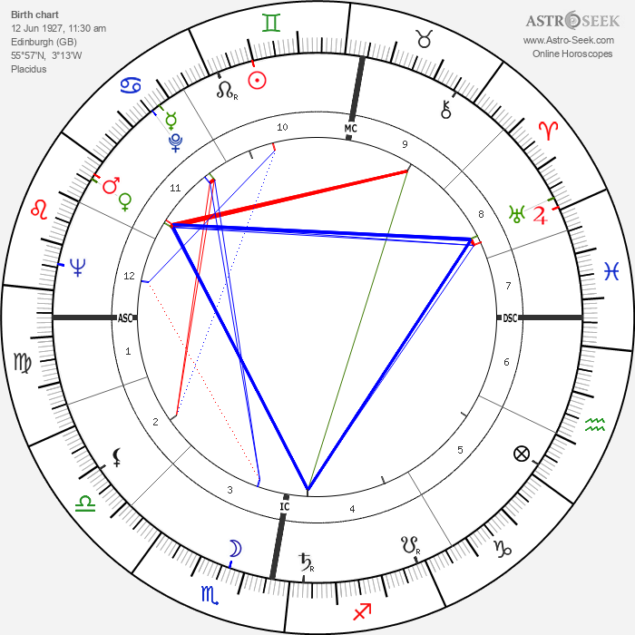 Al Fairweather - Astrology Natal Birth Chart