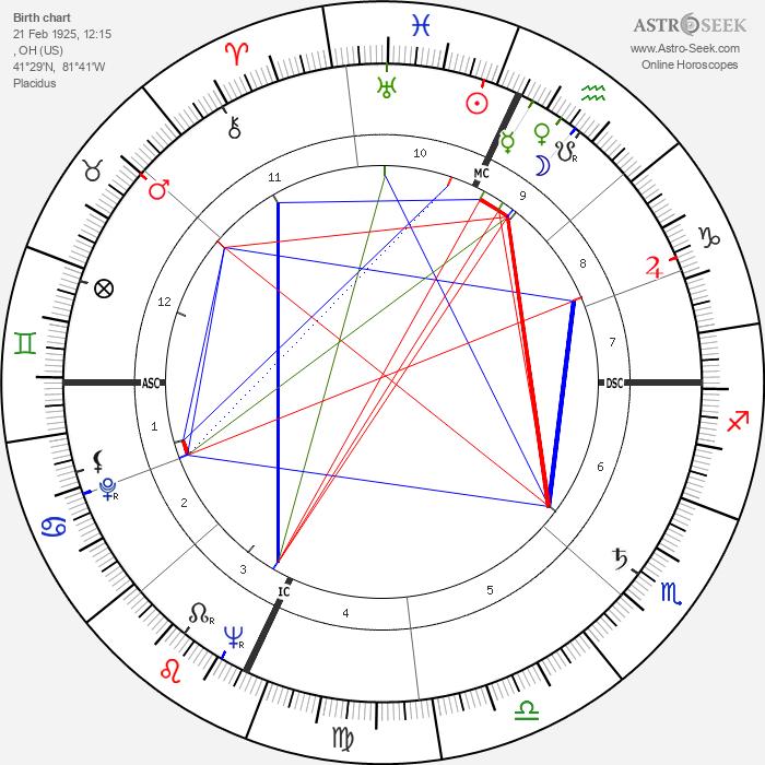 Al Fann - Astrology Natal Birth Chart