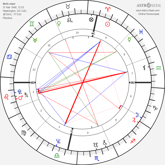 Al Gore - Astrology Natal Birth Chart