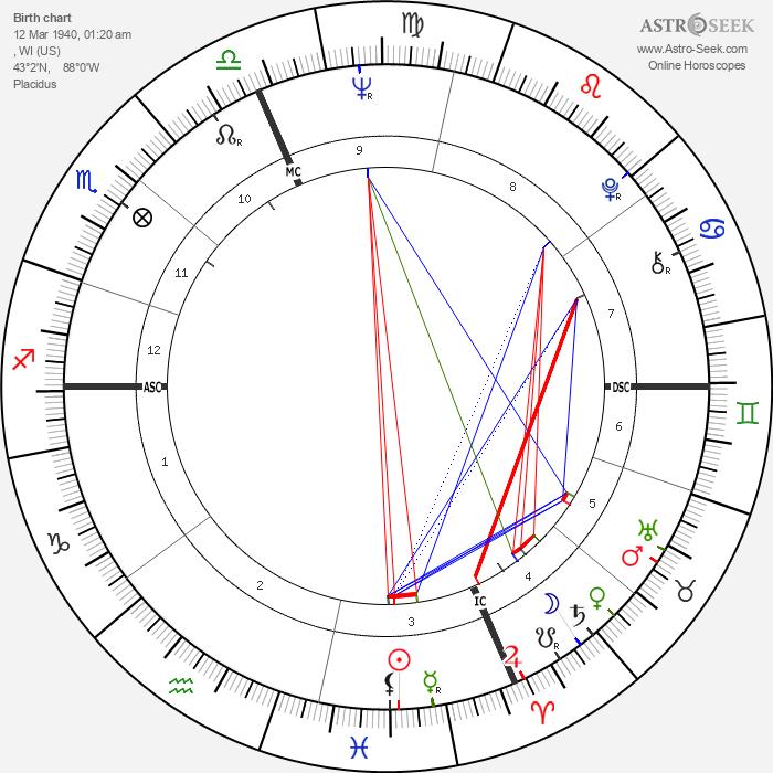 Al Jarreau - Astrology Natal Birth Chart