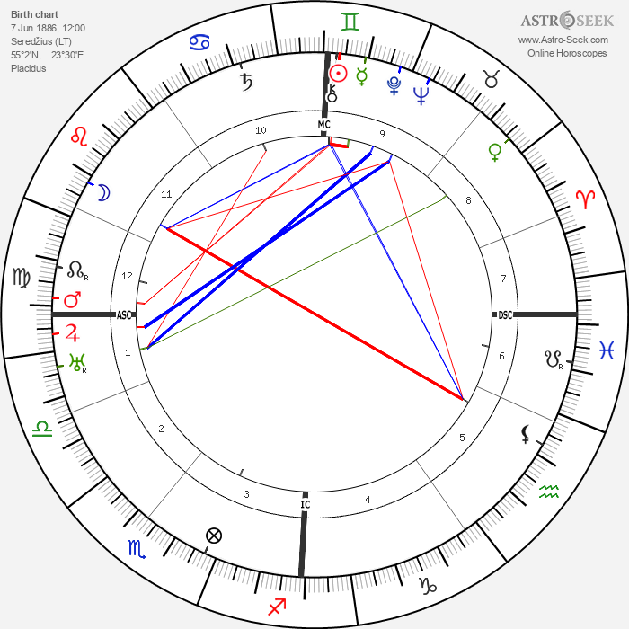 Al Jolson - Astrology Natal Birth Chart