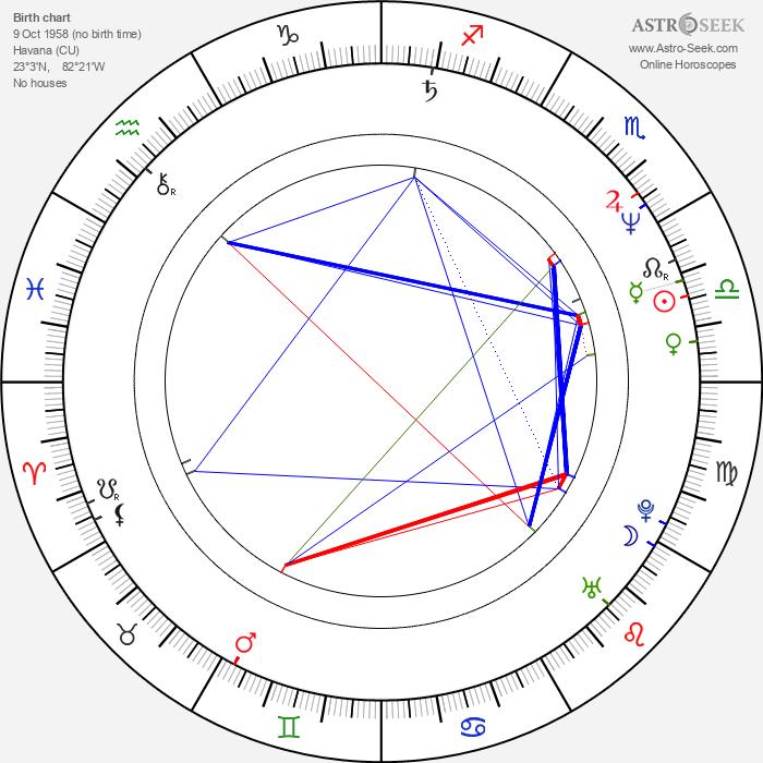 Al Jourgensen - Astrology Natal Birth Chart