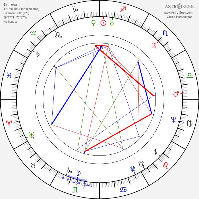 Al Kaline - Astrology Natal Birth Chart