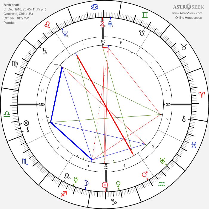 Al Lakeman - Astrology Natal Birth Chart