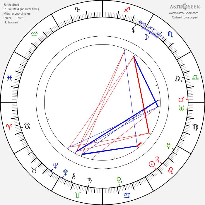 Al Lloyd - Astrology Natal Birth Chart