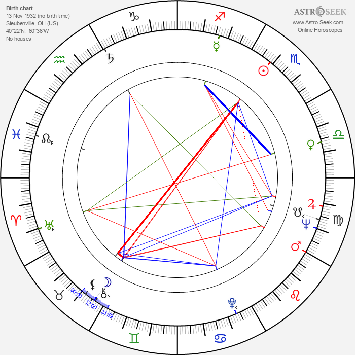 Al Mancini - Astrology Natal Birth Chart