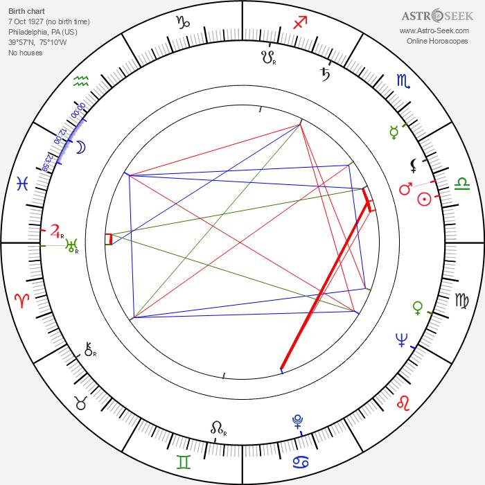 Al Martino - Astrology Natal Birth Chart