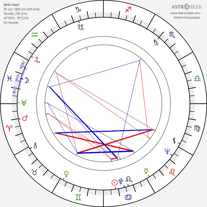 Al Mulock - Astrology Natal Birth Chart
