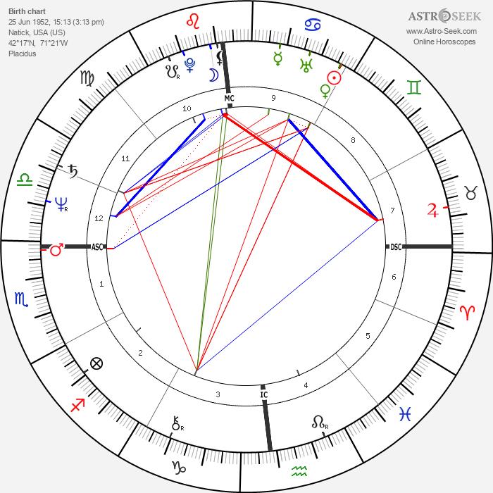 Al Parker - Astrology Natal Birth Chart