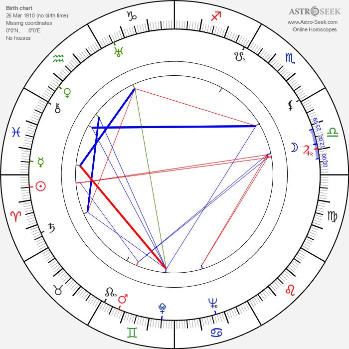 Al Silvani - Astrology Natal Birth Chart