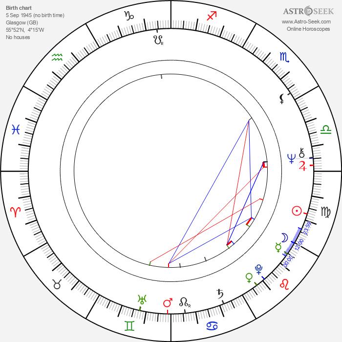Al Stewart - Astrology Natal Birth Chart