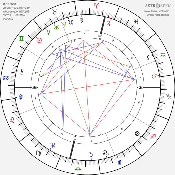 Al Unser - Astrology Natal Birth Chart